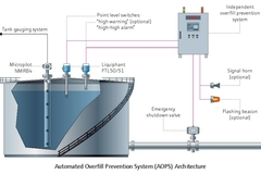 Automated Overfill Prevention System (AOPS) Architecture